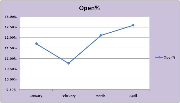 Open percentage