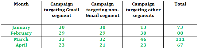 Table 2 - Email Marketing