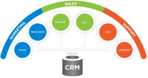 Is CRM for Sales or Marketing?
