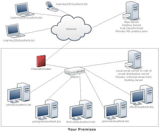 How To Set Up An Email Server
