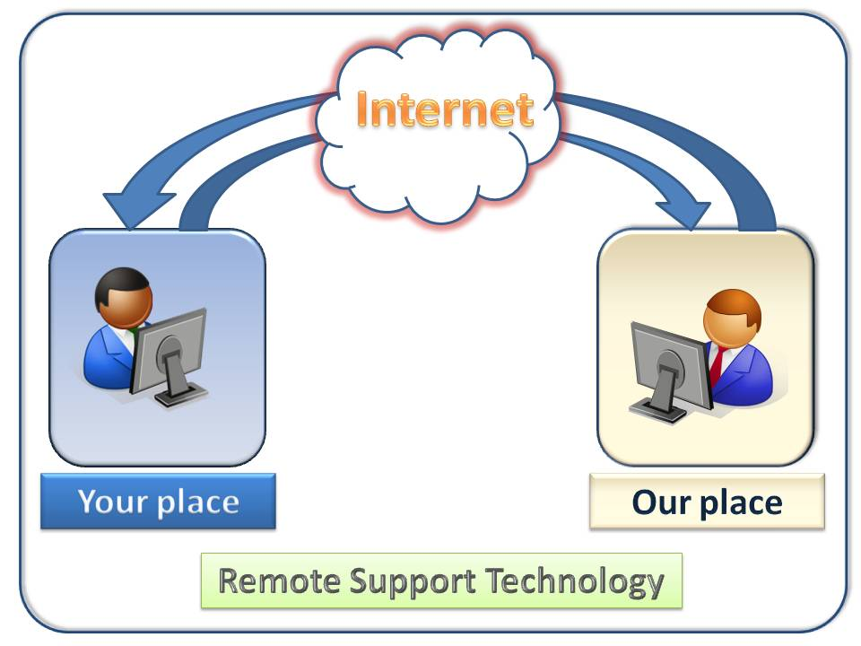 remote pc support