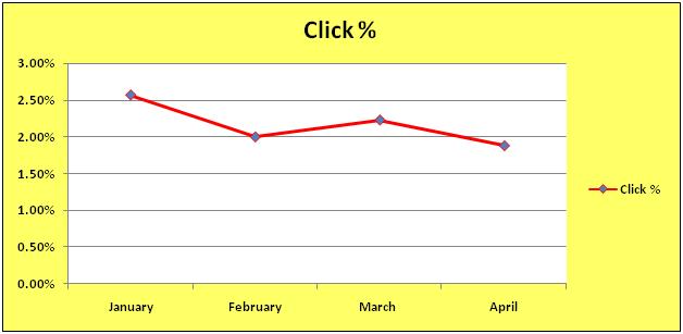 Click Percentage