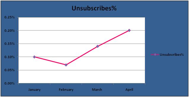 Unsubcribers