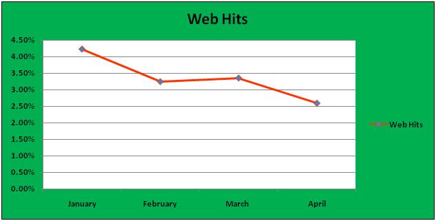 Web Hits