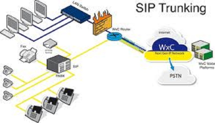 The Fundamental Advantages Of SIP Trunking